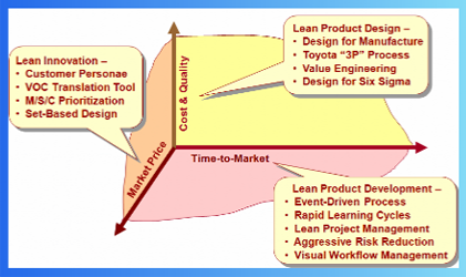 Lean Product Development Executive Overview Diagram