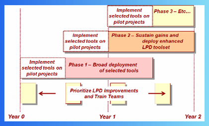 Lean Product Development Visioning Event Diagram