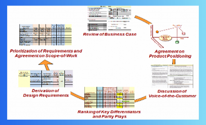 Market Requirements Event Diagram